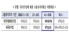 고용유지지원금 특례 9월까지 연장...'휴업·휴직 수당 90% 지원'