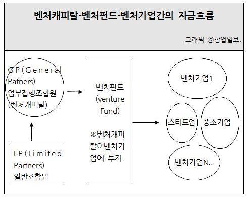 002_벤처캐피탈 벤처펀드 벤처기업간의 자금흐름도.JPG